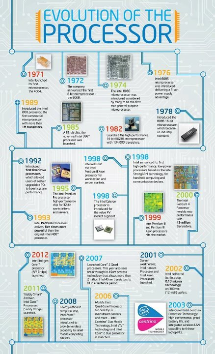 Evolution Of The Processor