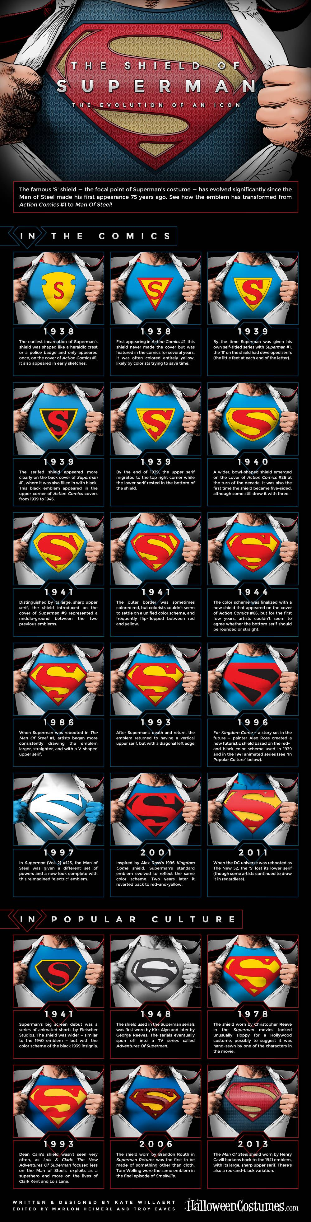 History of Superman S,History of Superman ,history,superman meme,superman movie,superman comic,superman cartoon,superman thing,s of superman,