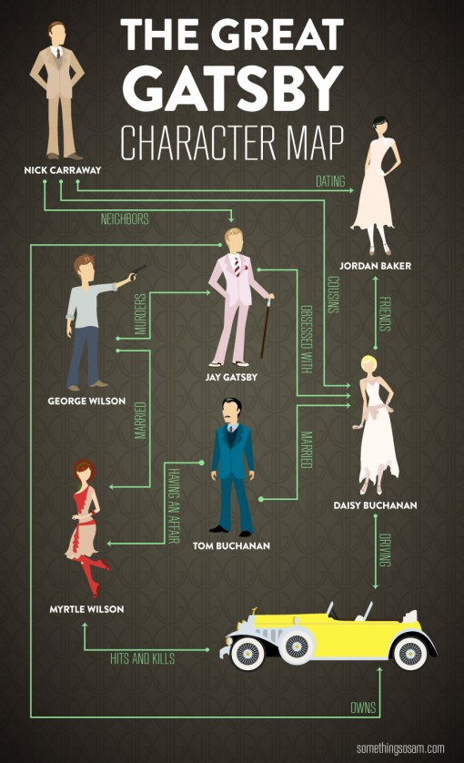 The Great Gatsby -  Character Map,The Great Gatsby ,Character Map,Great Gatsby .Character,Gatsby ,Movie,hollywood,
